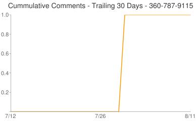 Cummulative Comments 360-787-9115