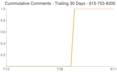 Cummulative Comments 615-753-8300