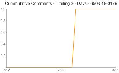 Cummulative Comments 650-518-0179