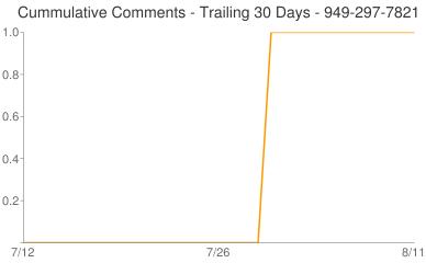 Cummulative Comments 949-297-7821