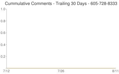 Cummulative Comments 605-728-8333