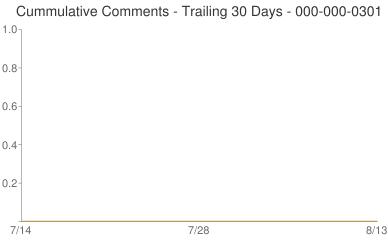 Cummulative Comments 000-000-0301