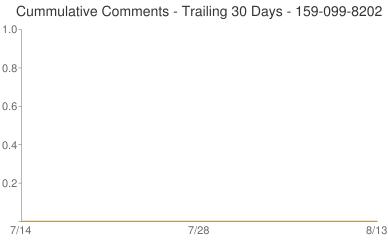 Cummulative Comments 159-099-8202