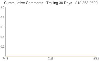 Cummulative Comments 212-363-0620