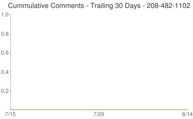 Cummulative Comments 208-482-1102