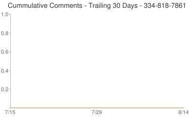Cummulative Comments 334-818-7861