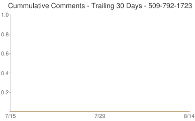 Cummulative Comments 509-792-1723