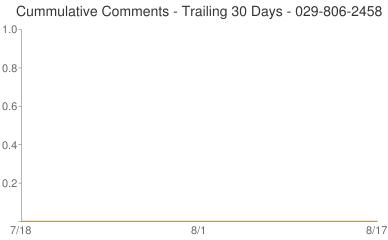 Cummulative Comments 029-806-2458