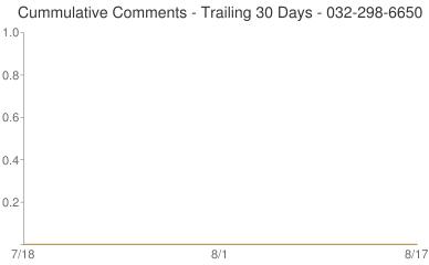 Cummulative Comments 032-298-6650
