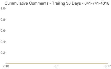 Cummulative Comments 041-741-4018