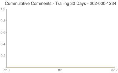 Cummulative Comments 202-000-1234