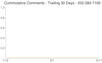 Cummulative Comments 202-280-7169