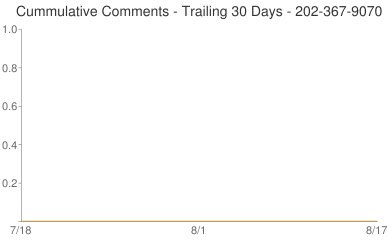 Cummulative Comments 202-367-9070