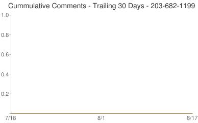 Cummulative Comments 203-682-1199