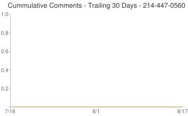 Cummulative Comments 214-447-0560