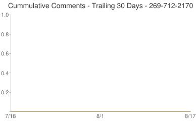 Cummulative Comments 269-712-2170