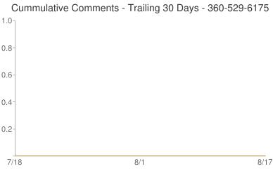 Cummulative Comments 360-529-6175