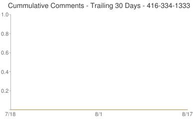Cummulative Comments 416-334-1333