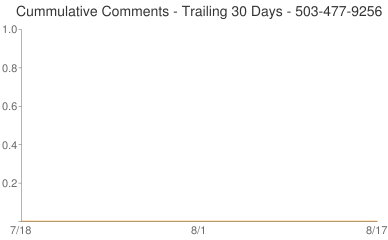 Cummulative Comments 503-477-9256