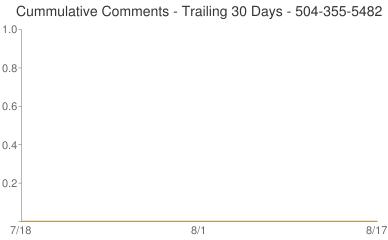 Cummulative Comments 504-355-5482