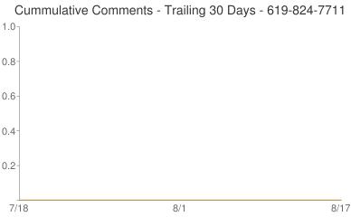 Cummulative Comments 619-824-7711
