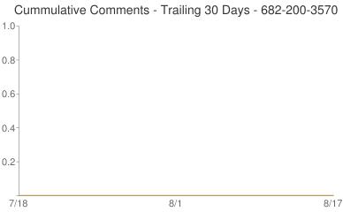 Cummulative Comments 682-200-3570