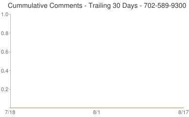 Cummulative Comments 702-589-9300