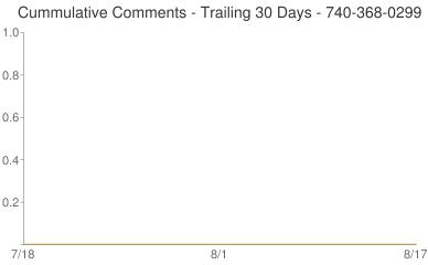 Cummulative Comments 740-368-0299