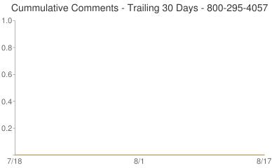 Cummulative Comments 800-295-4057