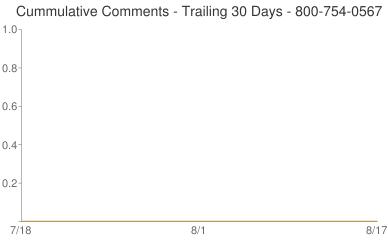 Cummulative Comments 800-754-0567