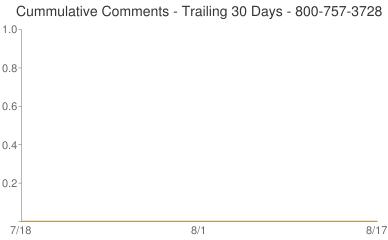Cummulative Comments 800-757-3728