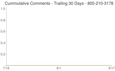 Cummulative Comments 805-210-3178