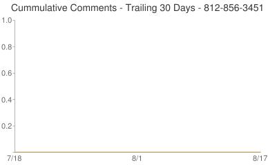 Cummulative Comments 812-856-3451
