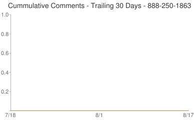 Cummulative Comments 888-250-1863