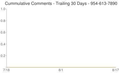 Cummulative Comments 954-613-7890