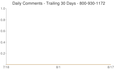 Daily Comments 800-930-1172