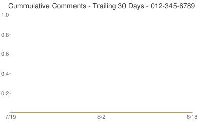 Cummulative Comments 012-345-6789