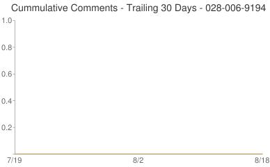Cummulative Comments 028-006-9194