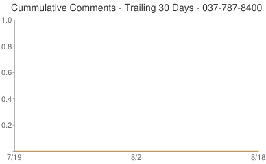 Cummulative Comments 037-787-8400