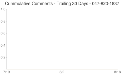 Cummulative Comments 047-820-1837