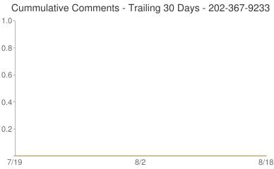 Cummulative Comments 202-367-9233