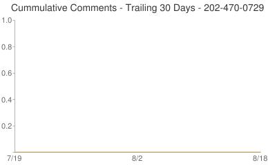 Cummulative Comments 202-470-0729