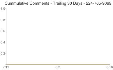 Cummulative Comments 224-765-9069