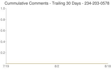 Cummulative Comments 234-203-0578