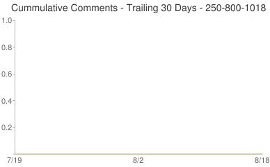 Cummulative Comments 250-800-1018