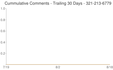 Cummulative Comments 321-213-6779