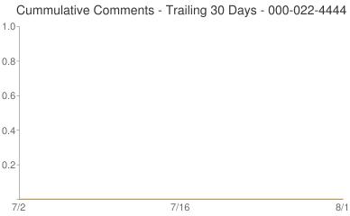 Cummulative Comments 000-022-4444