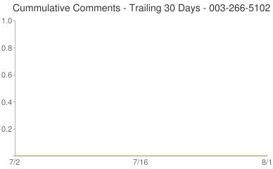Cummulative Comments 003-266-5102