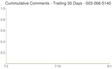 Cummulative Comments 003-266-5140