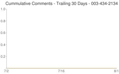 Cummulative Comments 003-434-2134
